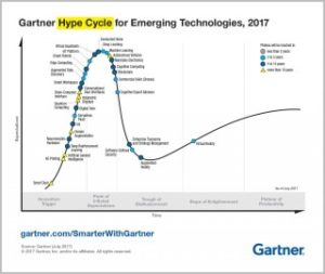 Gartner Hype Cycle for Emerging Technologies, 2017 chart
