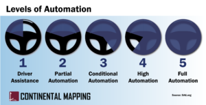 Levels of Automation from least to most automated: Driver Assistance, Partial Automation, Conditional Automation, High Automation, and Full Automation